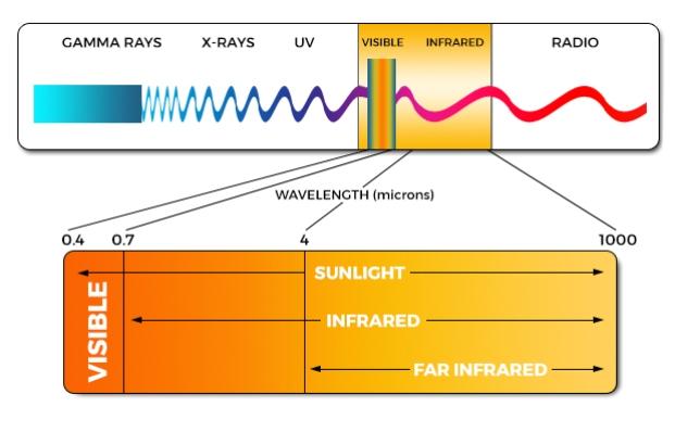 Strålar från infraröd bastu